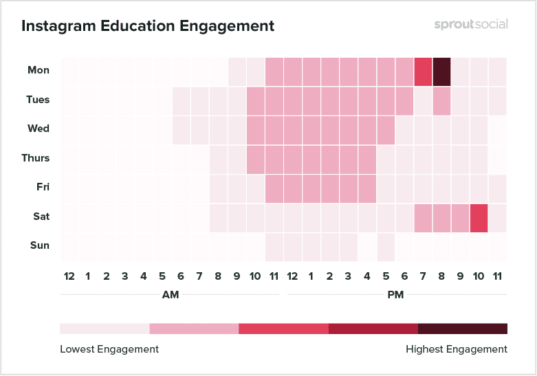Instagram Education Engagement