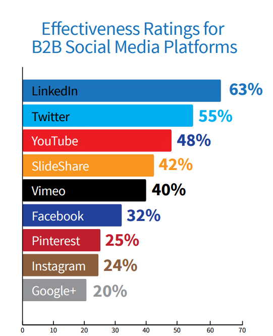 Effectiveness ratings for B2B and Social Media Channels