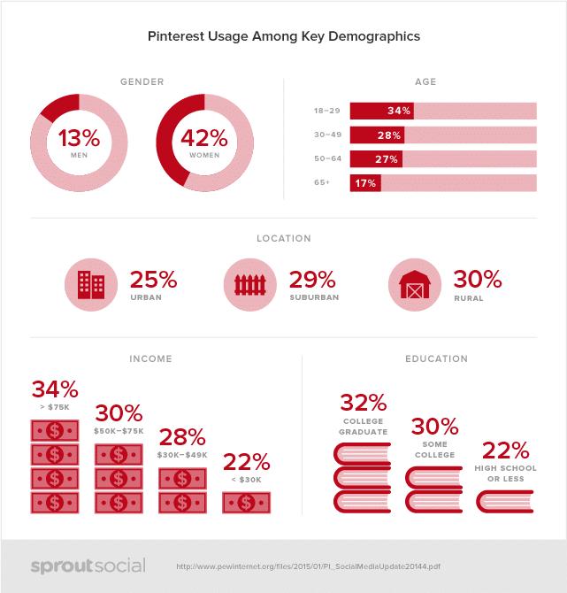 Pinterest usage among key demographics