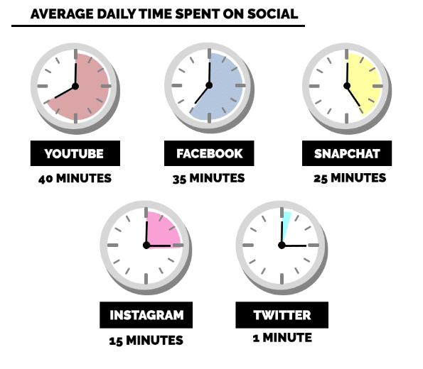 The average time spent on Social Media