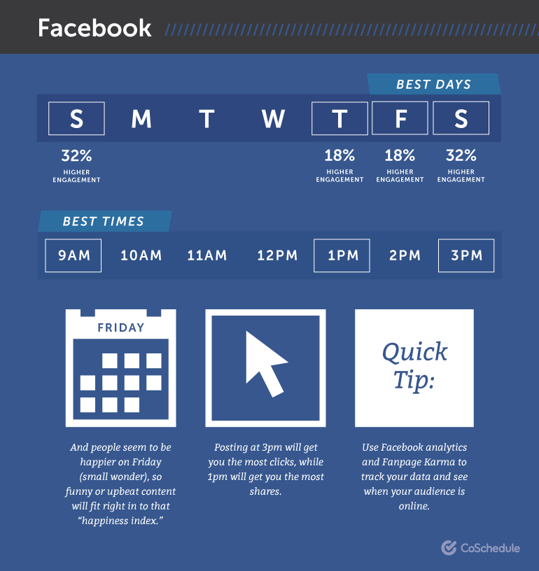 Best Times To Post On Social Media Expectations vs Reality