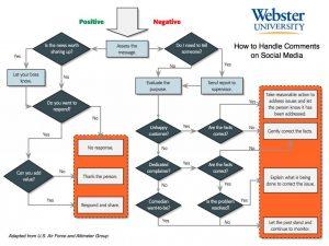 Secret Ways To Use Social Media Reputation Management
