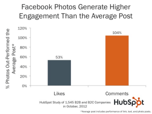 Simple and Free Ways to Increase Facebook Engagement