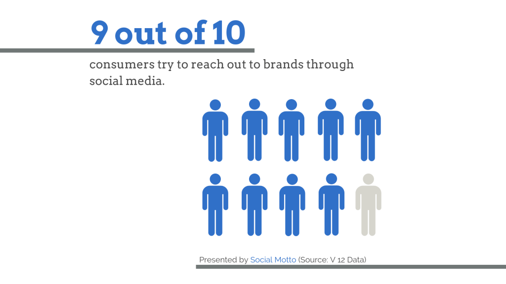 50 Social Media Demographics and Statistics You Need To Know