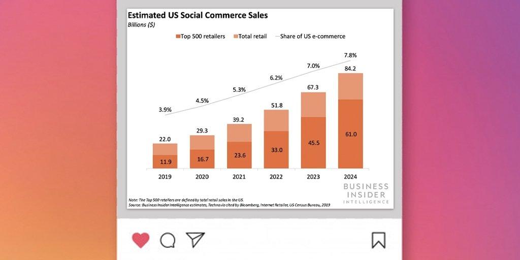 social commerce stats