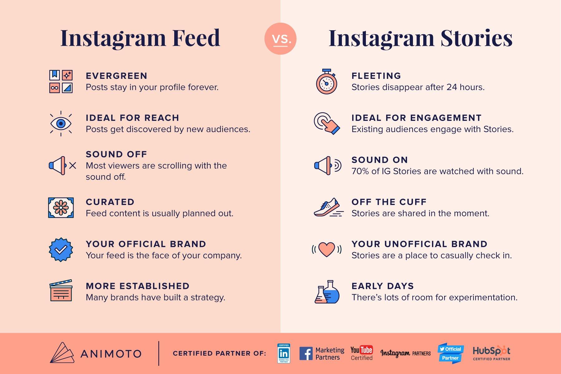Instagram Feed vs Instagram Stories