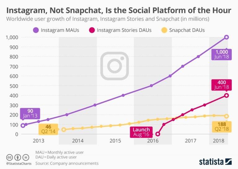 Reels and social media statistics